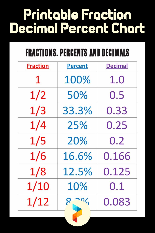 Printable Fraction Decimal Percent Chart
